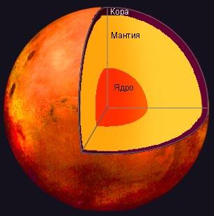 inside planet mars - photo #22