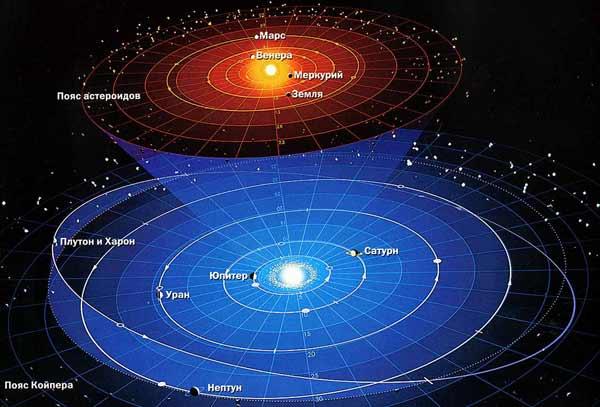 Солнечная система. Планеты и